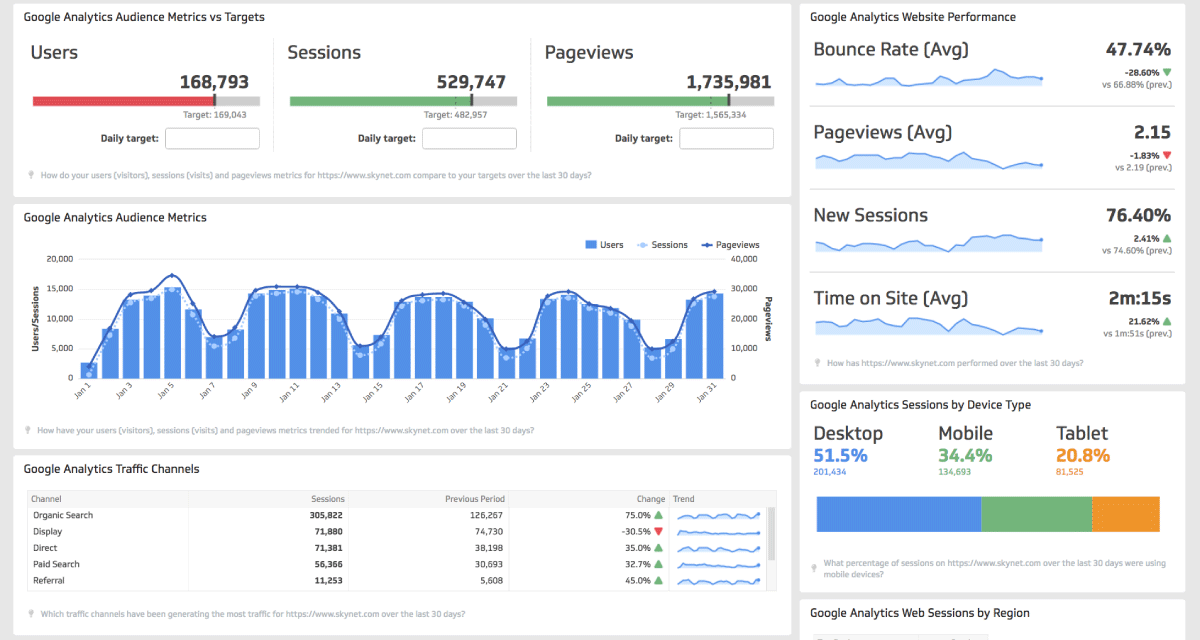 Web Analytics report